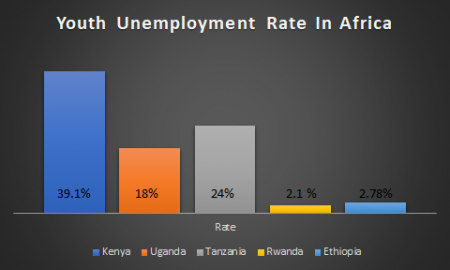 Current Youth Unemployment rate in Africa in 2019
